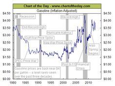 Gasoline (Inflation Adjusted)