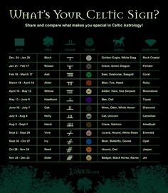 Celtic Symbol Signs And Meaning | Astrology: Celtic Symbols and Irish Astrology: