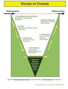 Model is known as Unfreeze – Change – Refreeze, Many originate with leadership and change management guru, John Kotter. Organizational change management and personal change … Continua a leggere → Change Management Models, It Management, Business Management, Business Planning, Change Management Quotes, Leadership Development, Professional Development, Self Development, Personal Development