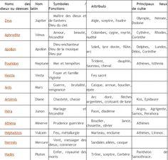 Tableau Des Dieux Grecs Et Romains                                                                                                                                                                                 Plus