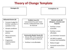 Theory of change model google search behavior change logic theory of change model google search behavior changetheorytemplates pronofoot35fo Choice Image