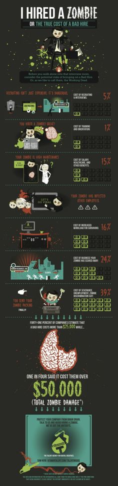 I Hired a Zombie: The True Cost of a Bad Hire #infographic. Having a warm body fill that vacant seat in your office may seem like a better option than nothing, but beware: Your new hire could be a zombie. No, not the living dead type. More like the deadbeat variety. Staffing firm Vitamin T has run the numbers and it turns out that a bad employee could cost you upwards of $ 50,000 when all is said and done.