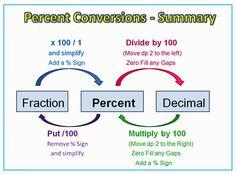 math worksheet : fractions decimals and percents worksheets for student  math  : Fraction Decimal Percent Chart Worksheet