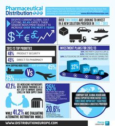 Global Pharmaceutical Distribution -   Despite global cost-cutting initiatives, over 82% of those working in the capacity of distribution expect their vendor investment budget to increase over the next 2 years.    This one page inforgraphic on global pharmaceutial distribution, gives a quick overview of the current landscape, explaining the key issues that senior supply chain and distribution professionals face today when optimising an international supply chain.