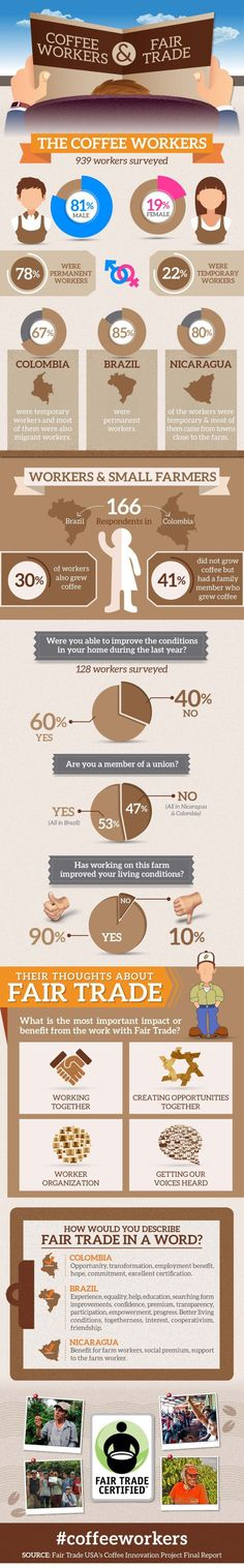 Trading infographic : Coffee workers & Fair Trade #infographic #FairTrade