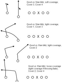 Packaging three-step and five-step passing concepts into the same play | Smart Football
