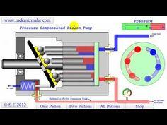 Mechanical Design, Mechanical Engineering, Hydraulic Fluid, Gear Pump, Pressure Pump, Energy Storage, Homemade Tools, Tecno, Industrial