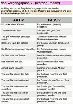 German Grammar, German Words, Teaching French, Teaching Spanish, Spanish Activities, German Resources, Deutsch Language, Study German, Germany Language