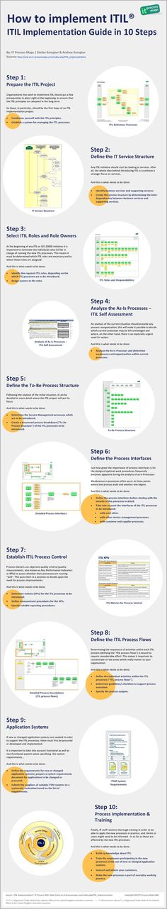 """Infographic """"ITIL Implementation Guide in 10 Steps"""". [http://wiki.en.it-processmaps.com/index.php/ITIL_Implementation/_Infographic] -- The infographic is based on our #ITIL implementation guide which provides you with valuable information on how to set up and carry out ITIL projects, #ITSM projects or #ISO20000 initiatives: [http://wiki.en.it-processmaps.com/index.php/ITIL_Implementation]"""