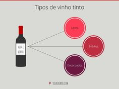 tipos-de-vinhos-tintos Wine And Beer, Gin, Bubbles, Food And Drink, Normcore, Lighting, Wine Guide, Sparkling Wine, Wine Cheese