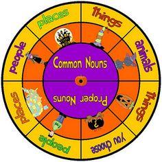 Spinner....proper/common nouns!!!!