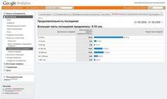 Отчет Продолжительность посещения в Google Analytics