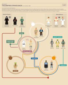 The Empire Strikes Back #infographic. #StarWars