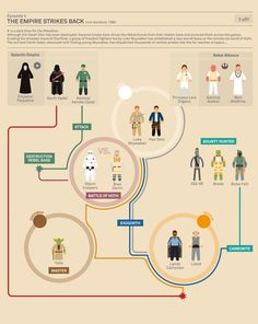 Star Wars Episode V The Empire Strikes Back  #starwars  #infographics  http://www.buzzfeed.com/joefry/the-story-of-star-wars-infographic  by Marc Murera
