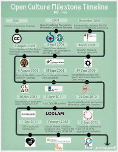 Figure 1: Open Culture Milestone Timeline. Created by Lotte Belice Baltussen, CC BY-SA.
