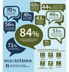 A Few Stats That Reflect How Social Media Sites Influence The Decisions People Make...