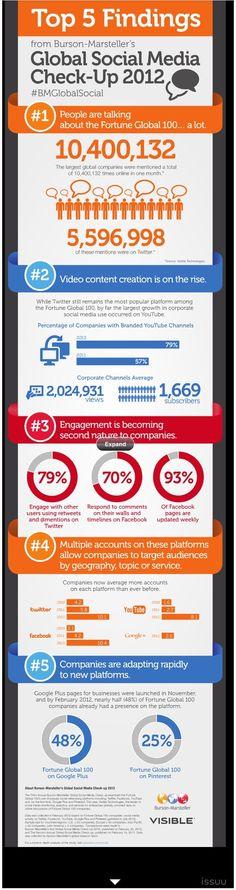 Global Social Media Check-Up 2012 How Do You Compare?