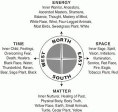 Shamanic Way chart with energetic references and directions.