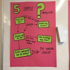 5 simple spørgsmål, som hjælper eleverne til at reflektere over deres læring. Visible Learning, School, Teaching Ideas, Simple, First Grade