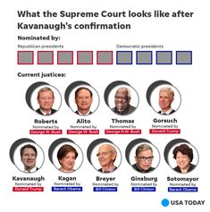 Related image Supreme Court Cases, George Hw, Republican Presidents, Supreme Court Justices, Donald Trump, Coaching, Image, Training