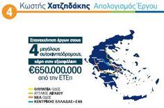 Οι αυτοκινητόδρομοι Αιγαίου, Κεντρικής Ελλάδας (Ε65), Ολυμπία Οδός και Ιόνια Οδός που ήταν μπλοκαρισμένοι από το 2011, ξεκίνησαν χάρη στη συμφωνία με τους παραχωρησιούχους, τις 43 εμπλεκόμενες τράπεζες και την εξασφάλιση 650 εκ. ευρώ από την Ευρωπαϊκή Τράπεζα Επενδύσεων. Σήμερα, η Κορίνθου-Πατρών έχει ολοκληρωθεί κατά 60%, τα υπόλοιπα έργα προχωρούν γρήγορα, ενώ χιλιάδες άνθρωποι έχουν βρει θέσεις εργασίας.