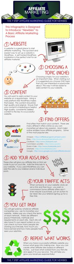 The 7 Step Affiliate Marketing Guide For Newbies on http://www.imgrind.com
