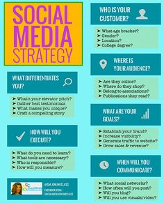 Use This #SocialMedia Strategy Template to Improve Your #Business #DigitalMarketing [Infographic] #SMM #GrowthHacking #Startup #fintech #makeyourownlane #Tech #innovation #bigdata #SEO #business #ContentMarketing #SocialMedia #Branding #blog #EmailMarketing #Analytics #marketing