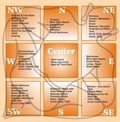 """Vasthu - Vastu shastra (vāstu śāstra) is a traditional Hindu system of architecture,[3] which literally translates to """"science of architecture.""""[4] These are texts found on the Indian subcontinent that describe principles of design, layout, measurements, ground preparation, space arrangement and spatial geometry. (source: Wikipedia)"""