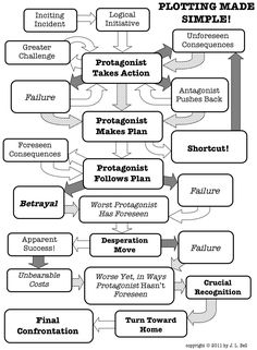 Plot Map: Could be helpful while outlining your novel. #novel #writing #writers plot #map #tips