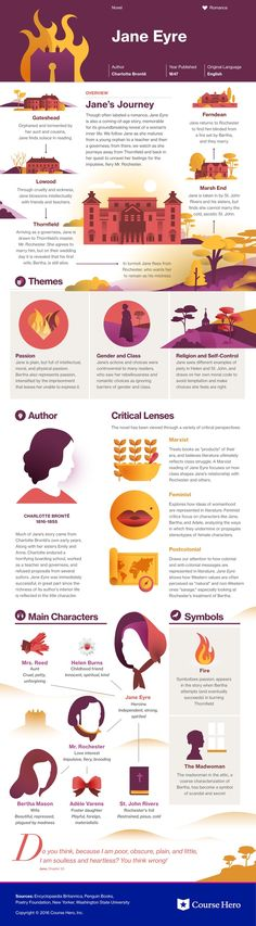 This @CourseHero infographic on Jane Eyre is both visually stunning and informative!