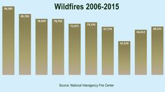 Number of Wildfires in the Nation from 2006-2015