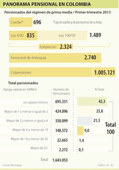 Panorama Pensional en Colombia #Seguros