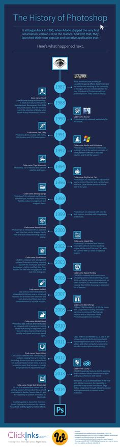 THE HISTORY OF PHOTOSHOP Not really an infographic but what the hell, is photoshop