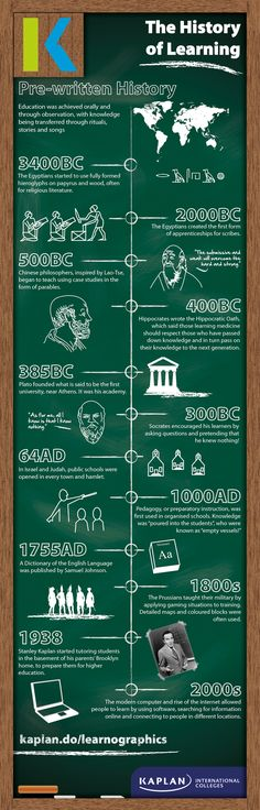 Did you know that Socrates used to teach by pretending he didn't know anything?    See our infographic below to understand how students learned in the past and how people have studied throughout time.
