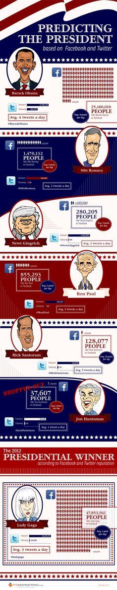 Os candidatos dos EUA no Facebook e Twitter. Obama de lavada se depender das mídias sociais. Fruto da continuidade de suas redes digitais. Não teve que reiniciar só dar continuidade e ampliar.