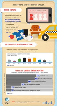 Future of payments #infographic #consumer #mobilemoney