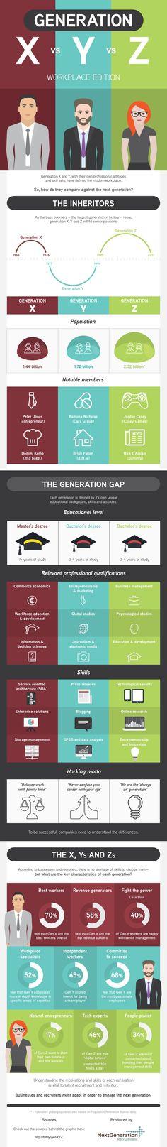 Les différentes générations sous forme d'infographie #infographie #digitale - margauxduprat.com -