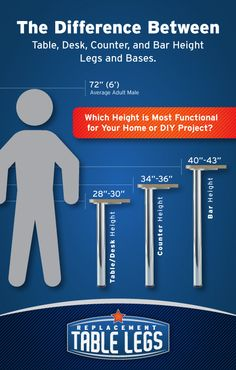 The Difference Between Table, Desk, Counter, and Bar Height Legs and Bases. Which Height is Most Functional for Your Home or DIY Project? - Replacementtablelegs.com Blog