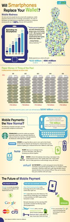 The Future of Mobile Payment & Smartphone Wallets #infographic