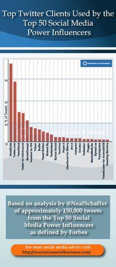 Cliente de Twitter más utilizado por influencers #infografia #infographic #socialmedia