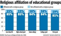 Does higher education experience undermine faith — or enhance it? Depaul University, Higher Education, Periodic Table, College, Faith, Periodic Table Chart, University, Periotic Table, Loyalty