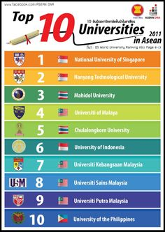 """Top 10 Universities in ASEAN - 2011"""