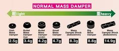Mass Damper Weight