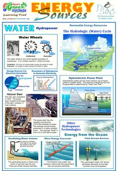 Energy Sources - Hydropower