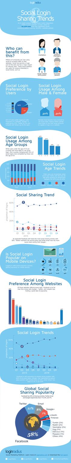 Social Login Sharing Trends [Infographic]