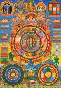 Tibetan Astrological Diagram