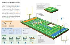 How To Play American Football[INFOGRAPHIC]