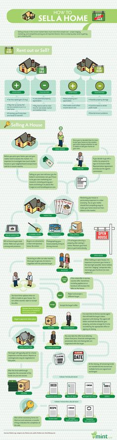 Real Estate:  How To Sell A Home!