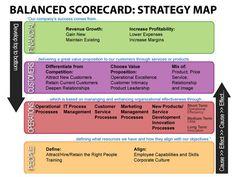 balanced scorecard example - Google Search