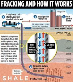How fracking works